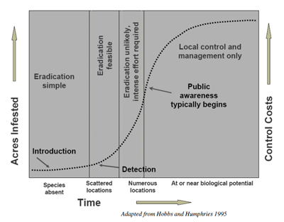 depicting at what stage of invasion or the extent of the infestation/establishment to determine if eradication is a reasonable option or not (or similar)